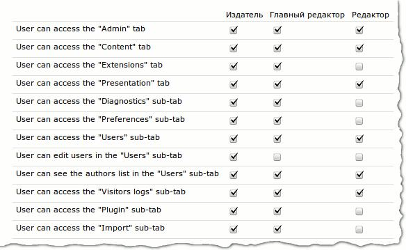 Как добавить права какой-нибудь группе пользователей в Textpattern?